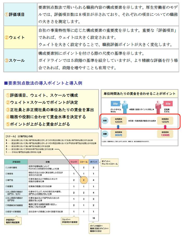 要素別点数法の導入ポイントと導入例