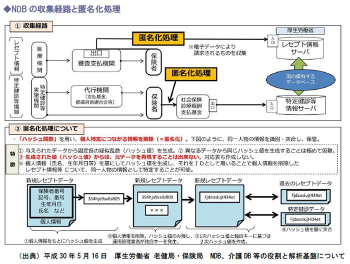 NDBの収集経路と匿名化処理