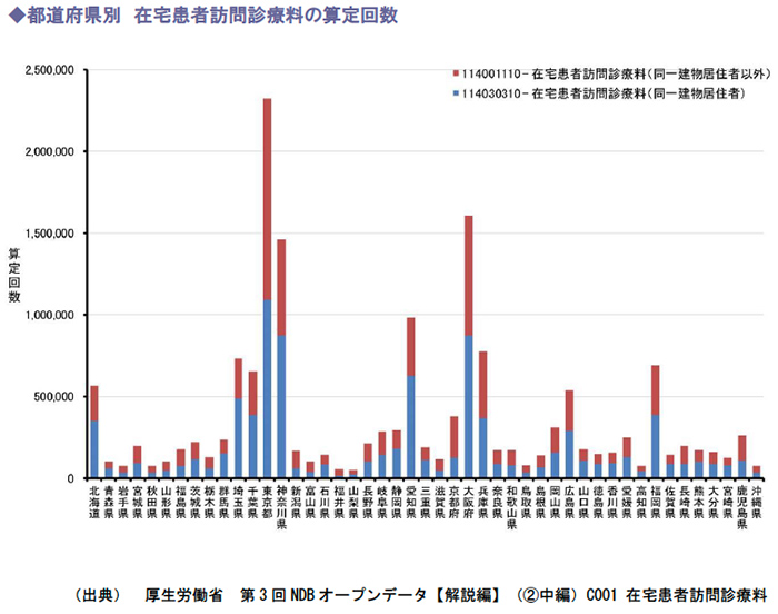 都道府県別 在宅患者訪問診療料の算定回数