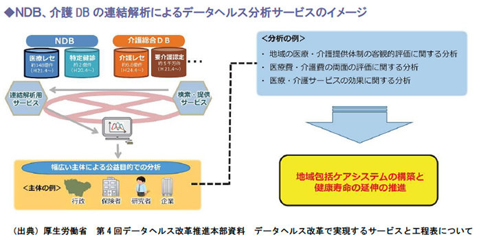 NDB、介護DBの連結解析によるデータヘルス分析サービスのイメージ