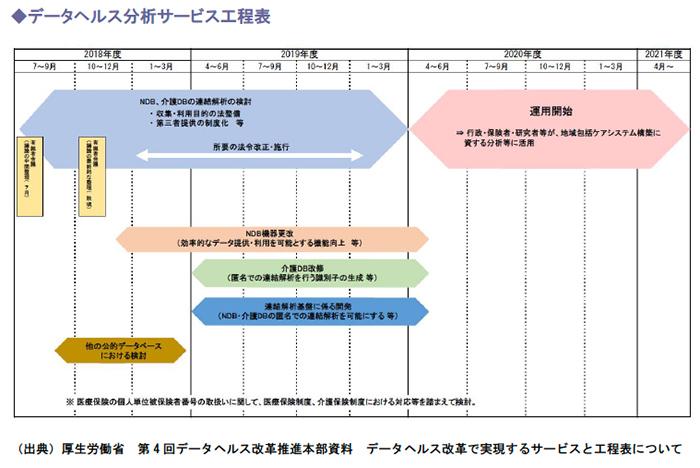 データヘルス分析サービス工程表