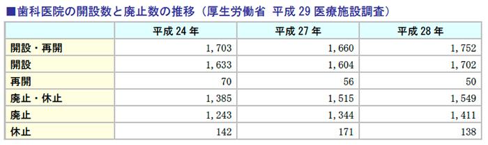 歯科医院の開設数と廃止数の推移