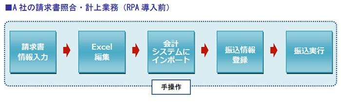 A社の請求書照合・計上業務(RPA導入前)