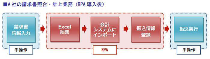 A社の請求書照合・計上業務(RPA導入後)