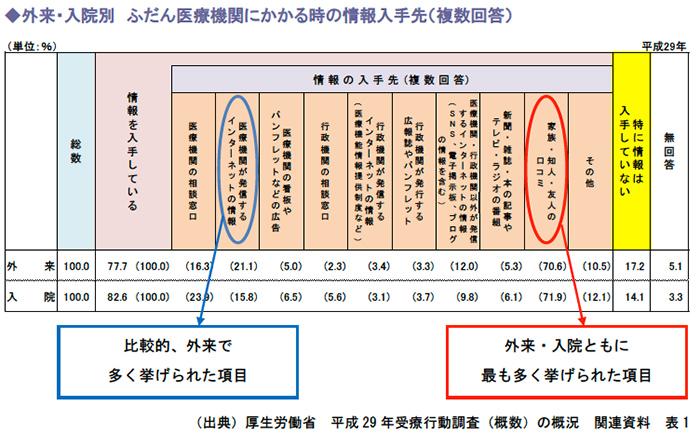 ◆外来・入院別 ふだん医療機関にかかる時の情報入手先(複数回答)