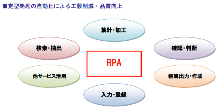定型処理の自動化による工数削減・品質向上