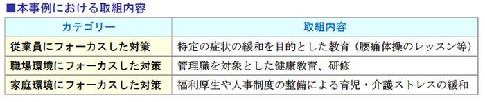 本事例における取組内容