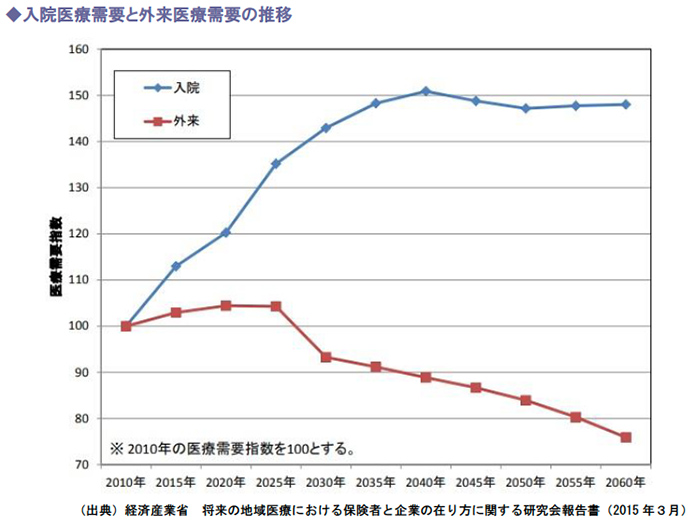 入院医療需要と外来医療需要の推移