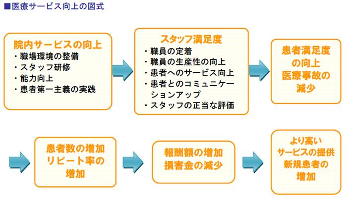 医療サービス向上の図式