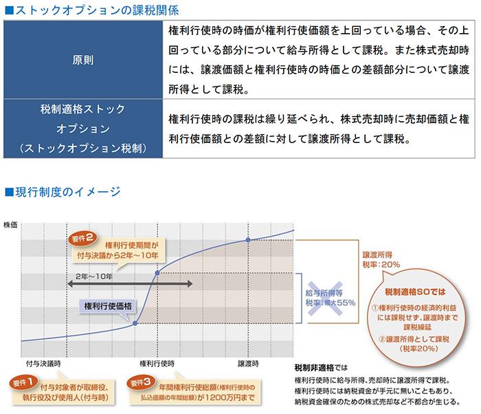 ストックオプションの課税関係、現行制度のイメージ