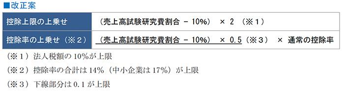 試験研究費が平均売上金額の10%を超える場合における税額控除制度の上乗せ特例