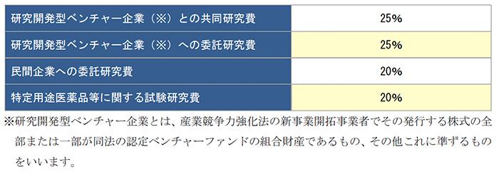 特別試験研究費の額に係る税額控除制度の見直し(オープンイノベーション型)