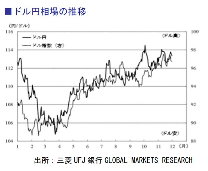 ドル円相場の推移