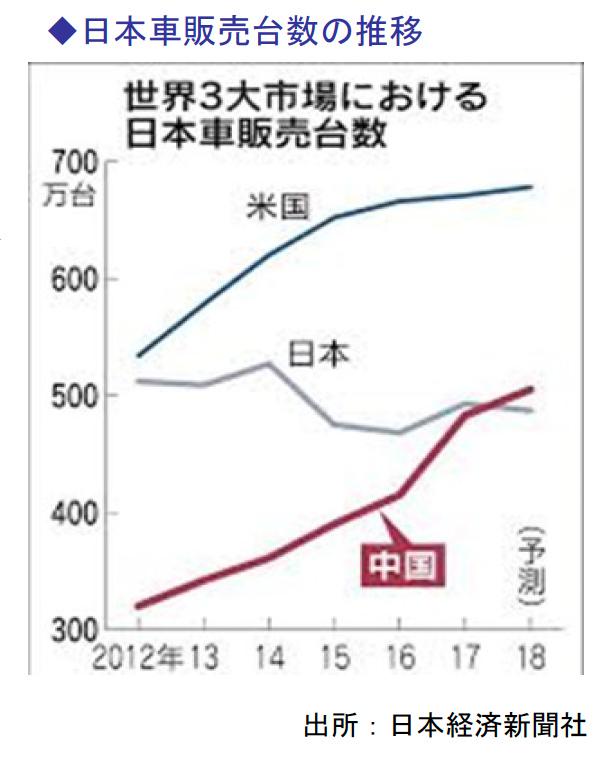 日本車販売台数の推移