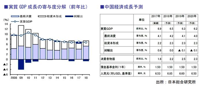 実質GDP 成長の寄与度分解(前年比)、中国経済成長予測