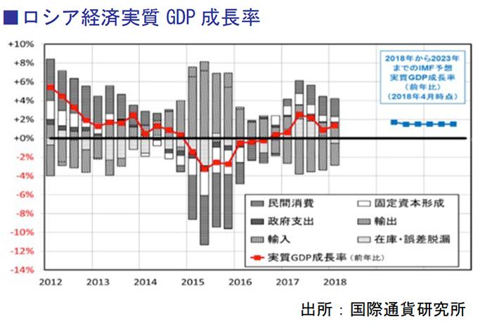 ロシア経済実質GDP 成長率