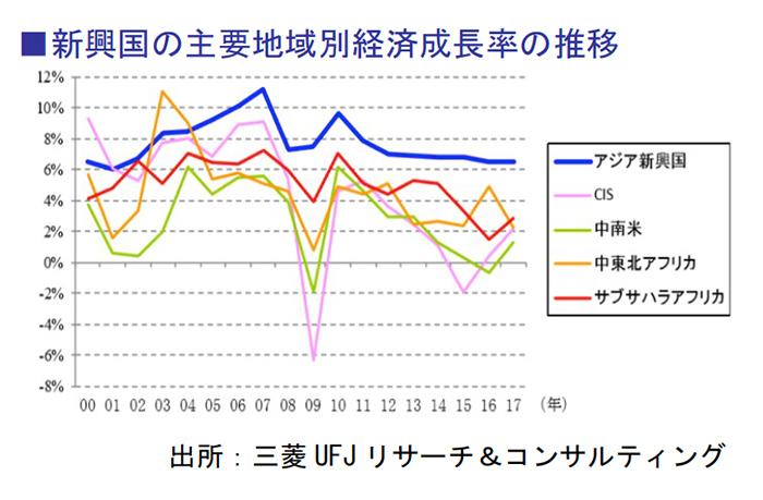 新興国の主要地域別経済成長率の推移