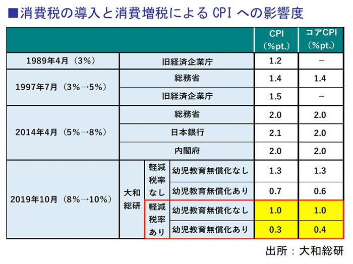 消費税の導入と消費増税によるCPI への影響度