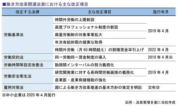 働き方改革関連法案における主な改正項目