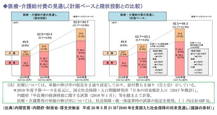 医療・介護給付費の見通し(計画ベースと現状投影との比較)