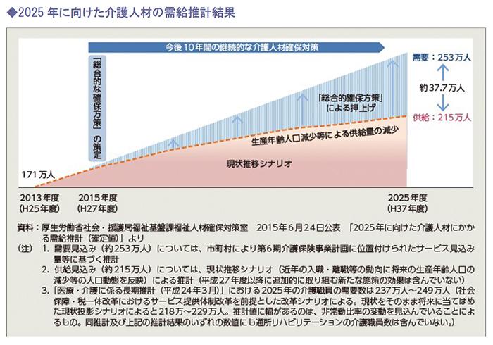 2025 年に向けた介護人材の需給推計結果