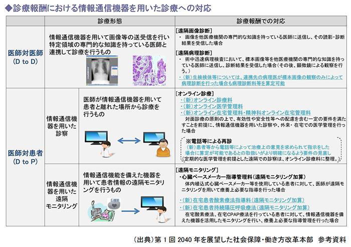 診療報酬における情報通信機器を用いた診療への対応