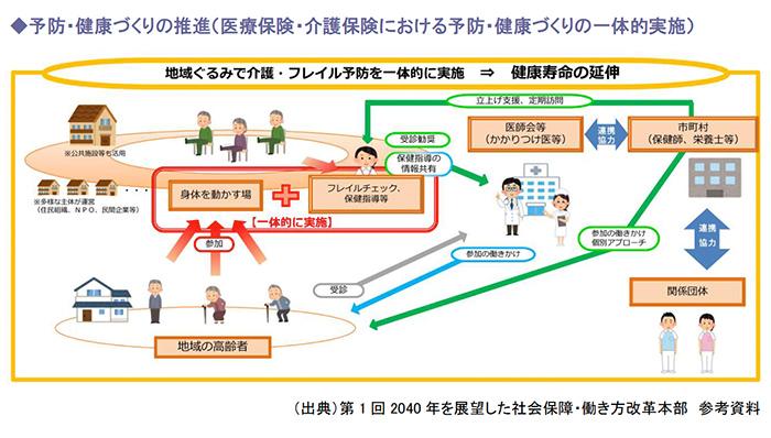 予防・健康づくりの推進(医療保険・介護保険における予防・健康づくりの一体的実施)