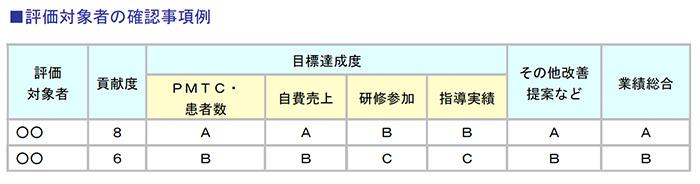 業績評価表