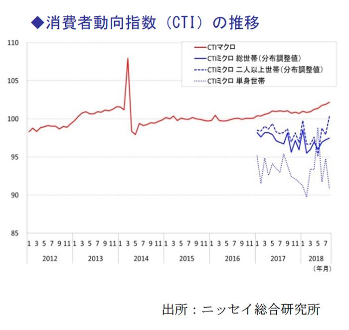 消費者動向指数(CTI)の推移