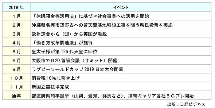 2019年に予定されている主要な政治経済社会イベント