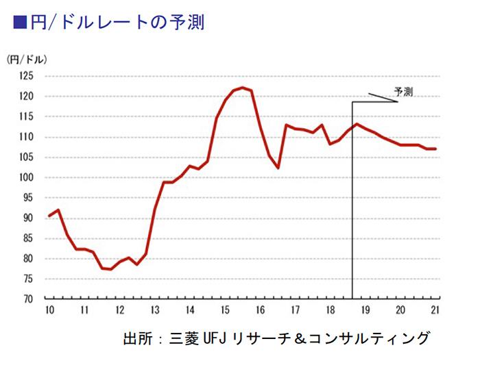 円・ドルレートの予測