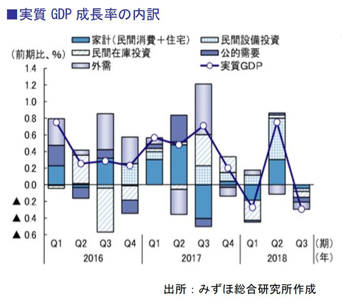 実質GDP成長率の内訳