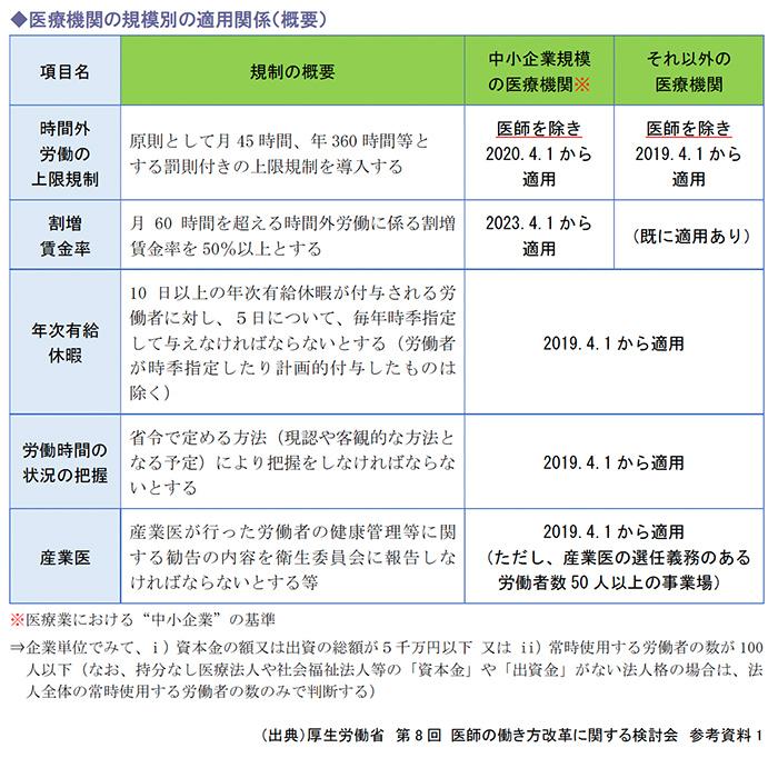 医療機関の規模別の適用関係(概要)
