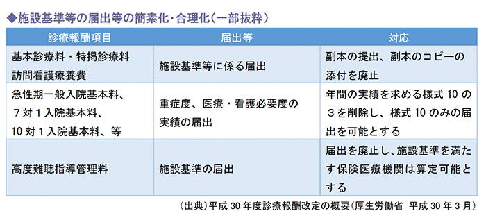 施設基準等の届出等の簡素化・合理化