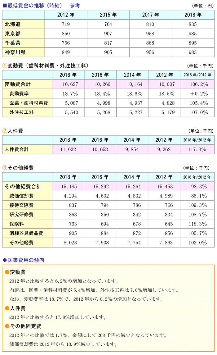 最低賃金の推移(時給)、変動費(歯科材料費・外注技工料)、人件費、その他経費、医業費用の傾向
