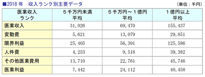 2018年 収入ランク別主要データ