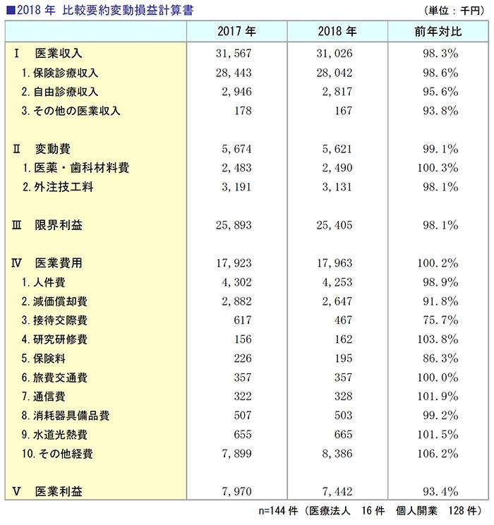 2018年 比較要約変動損益計算書