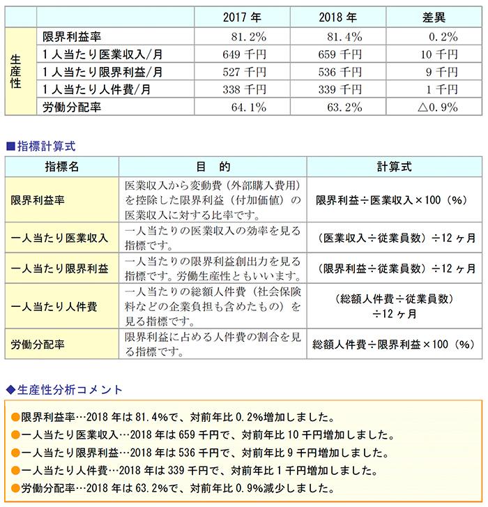 生産性分析結果、指標計算式、生産性分析コメント