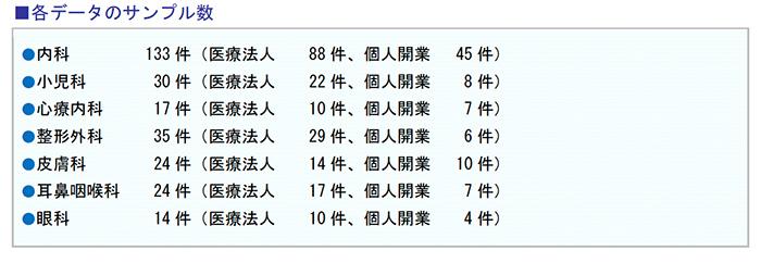 各データのサンプル数