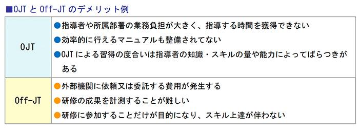OJTとOff-JTのデメリット例