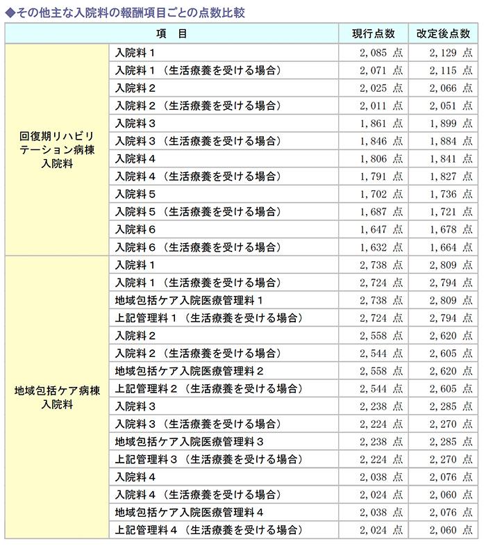 その他主な入院料の報酬項目ごとの点数比較