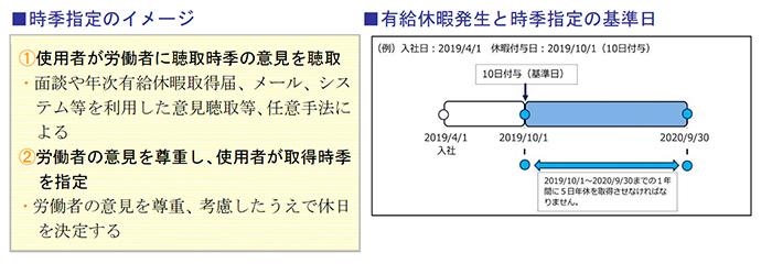 時季指定のイメージ、有給休暇発生と時季指定の基準日