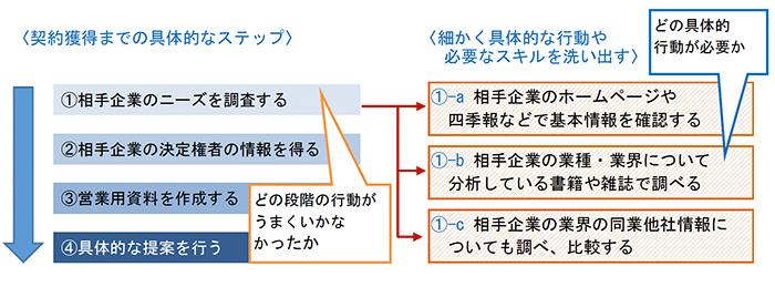 具体的な行動分析例~営業部門における契約獲得に必要な行動