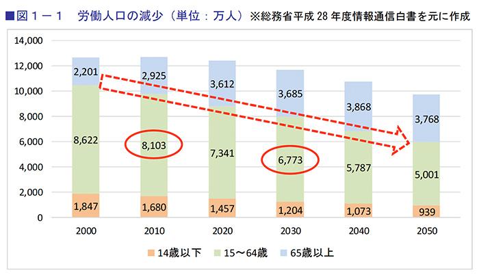 労働人口の減少(単位:万人)※総務省平成28年度情報通信白書を元に作成
