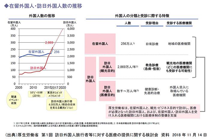 在留外国人・訪日外国人数の推移
