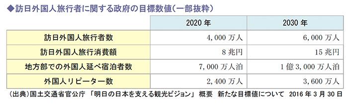 訪日外国人旅行者に関する政府の目標数値