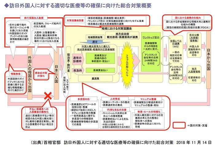 訪日外国人に対する適切な医療等の確保に向けた総合対策概要