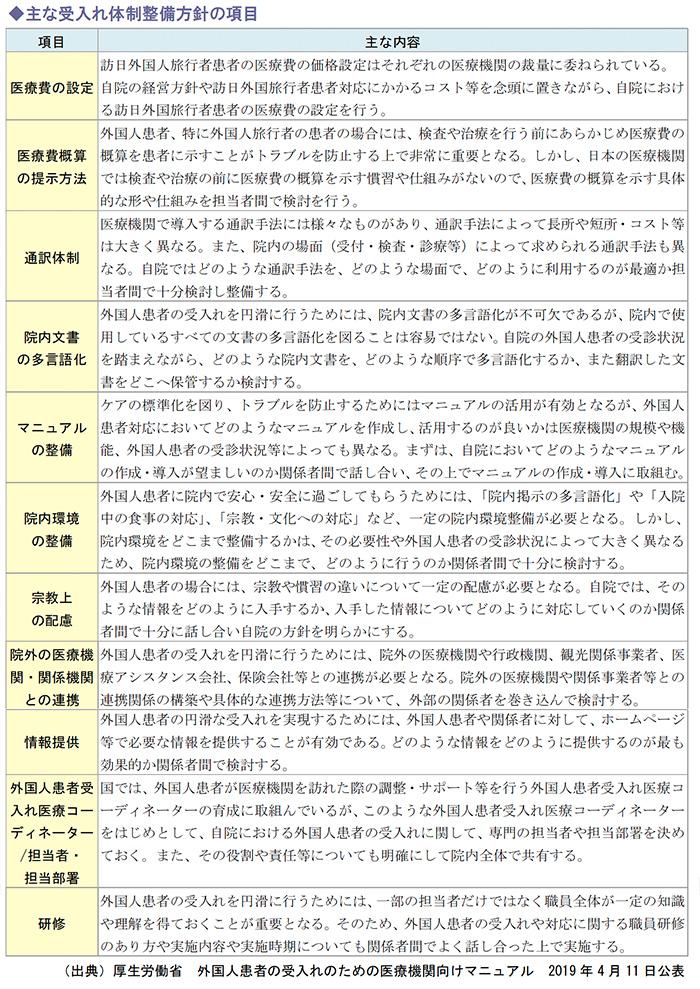 主な受入れ体制整備方針の項目