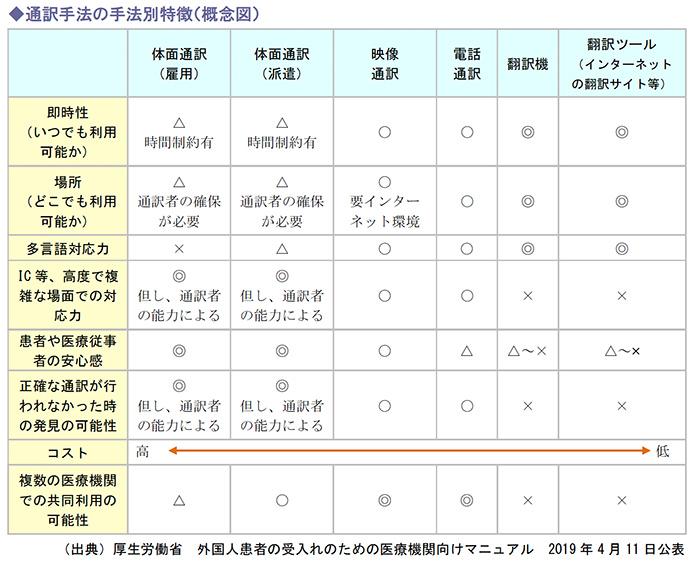 通訳手法の手法別特徴(概念図)