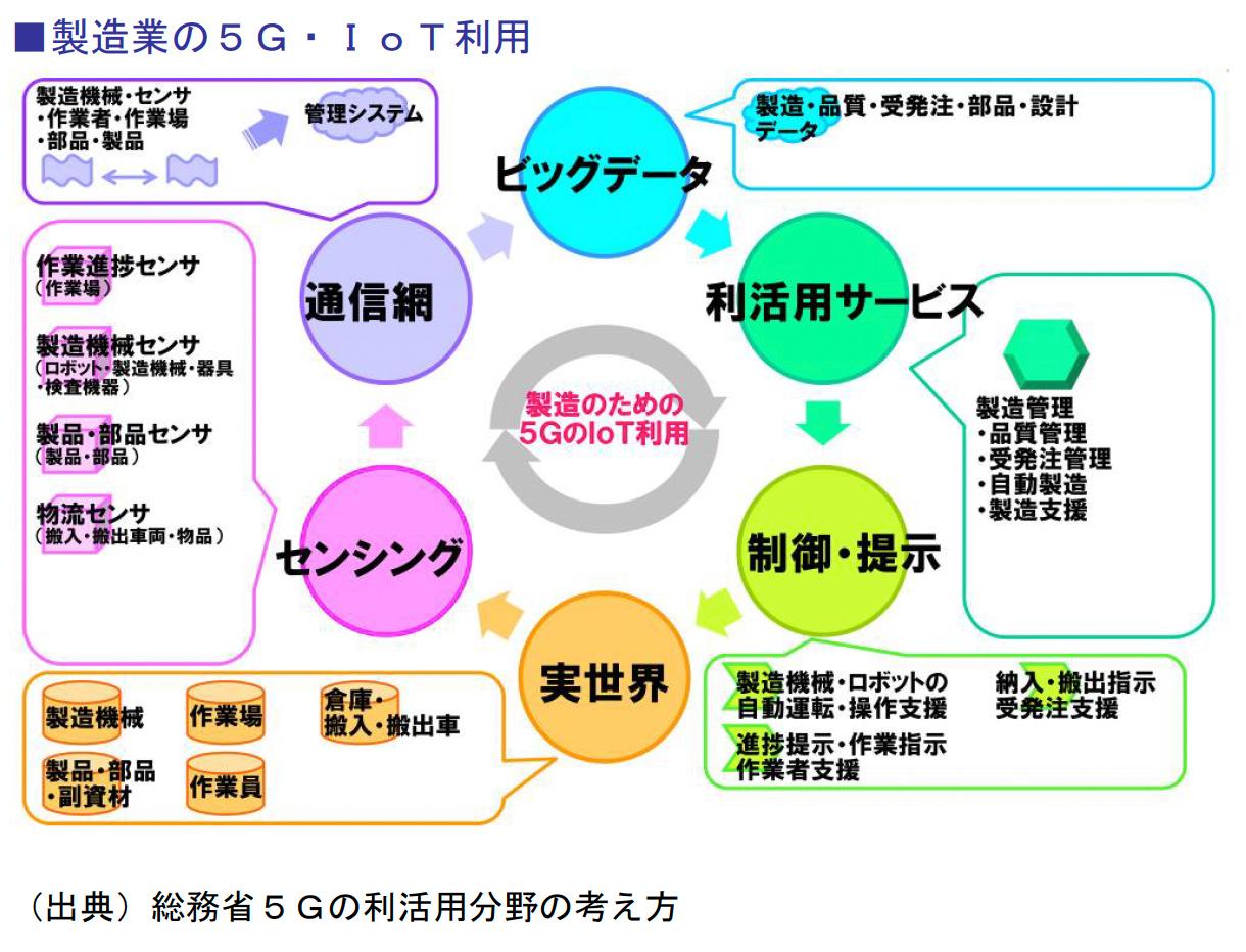 製造業の5G・IoT利用